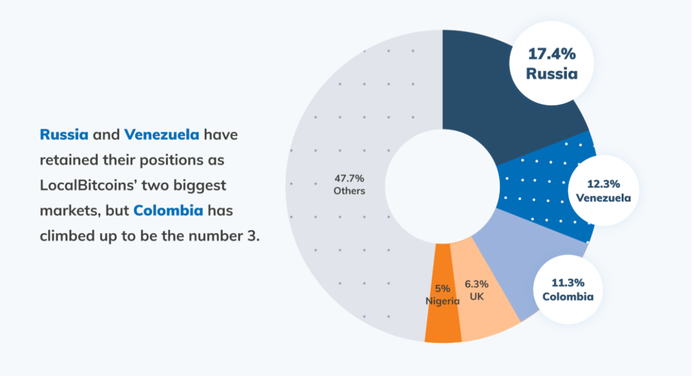 pie chart showing top markets for LocalBitcoins