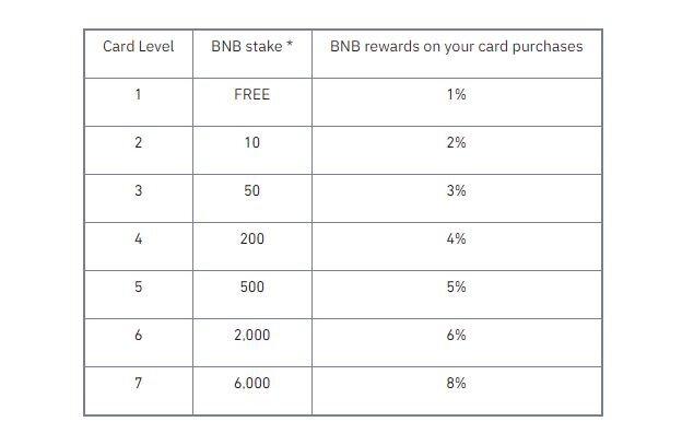 Binance cashback rewards table