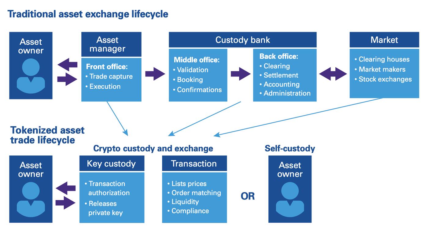 Cryptocurrencies streamline financial processes. Image KPMG