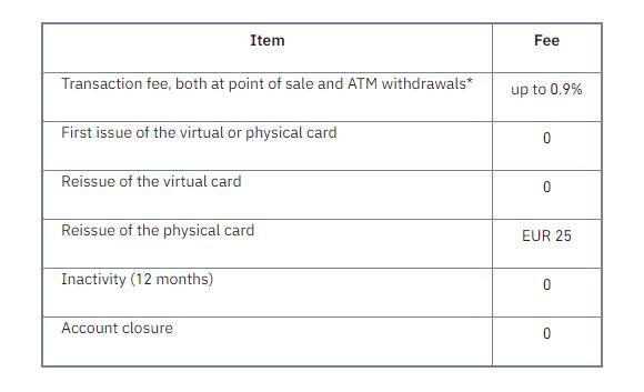Binance fees table