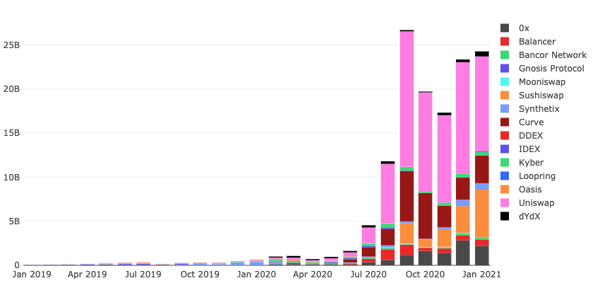 Monthly DEX volume chart January 2021 from Dune Analytics