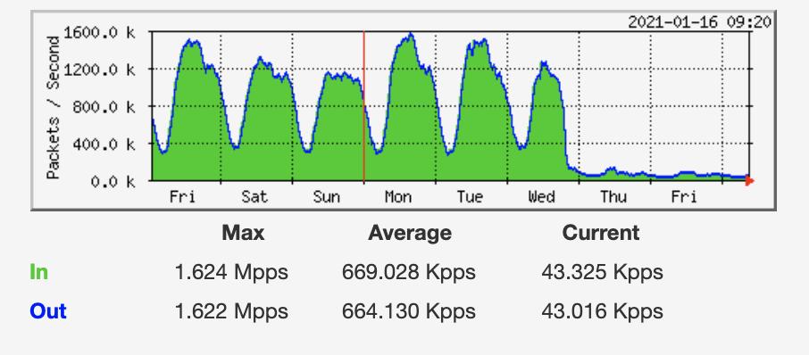 Paquetes de puntos de intercambio de Internet de Uganda para la semana. Imagen: UIXP
