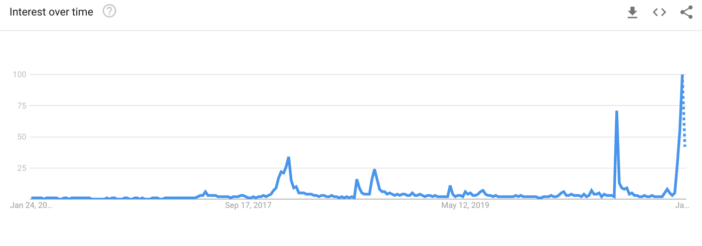 """Google Search trends for """"Dogecoin"""" over the last 5 years. Image: Google"""