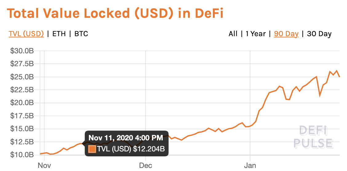 Total value locked in protocols listed on DeFi Pulse over last 90 days. Source: DeFi Pulse