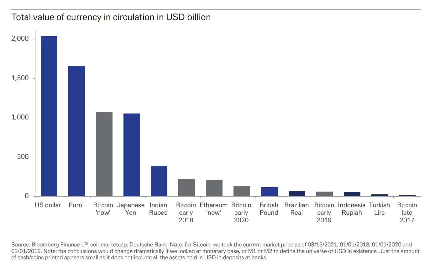 DB currency chart