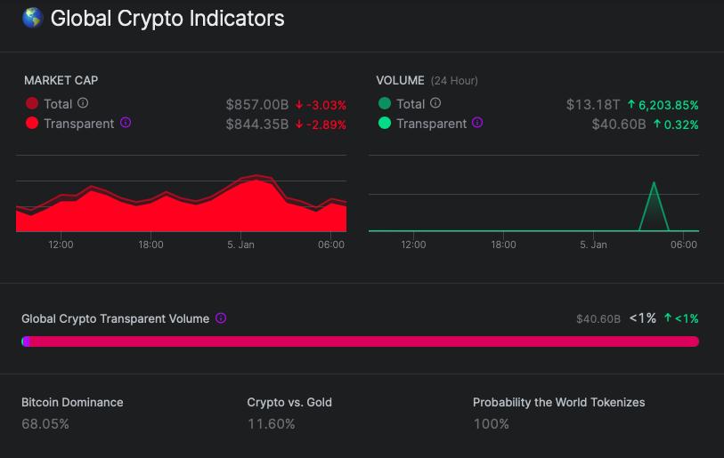 nomics-global-market-cap-chart
