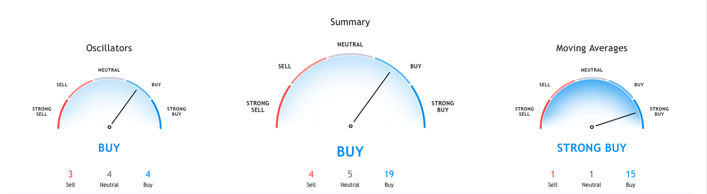 futures-contracts-chart-tradingview