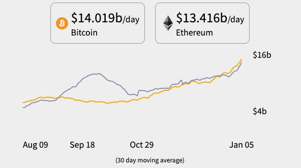 Bitcoin retakes the lead