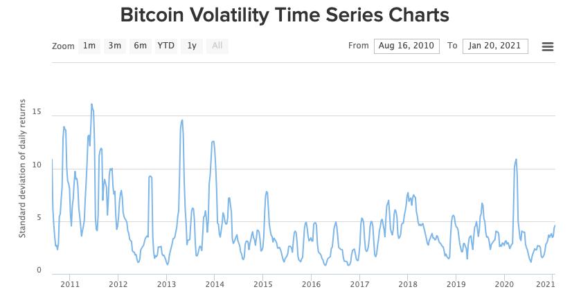 bitcoin-volatility