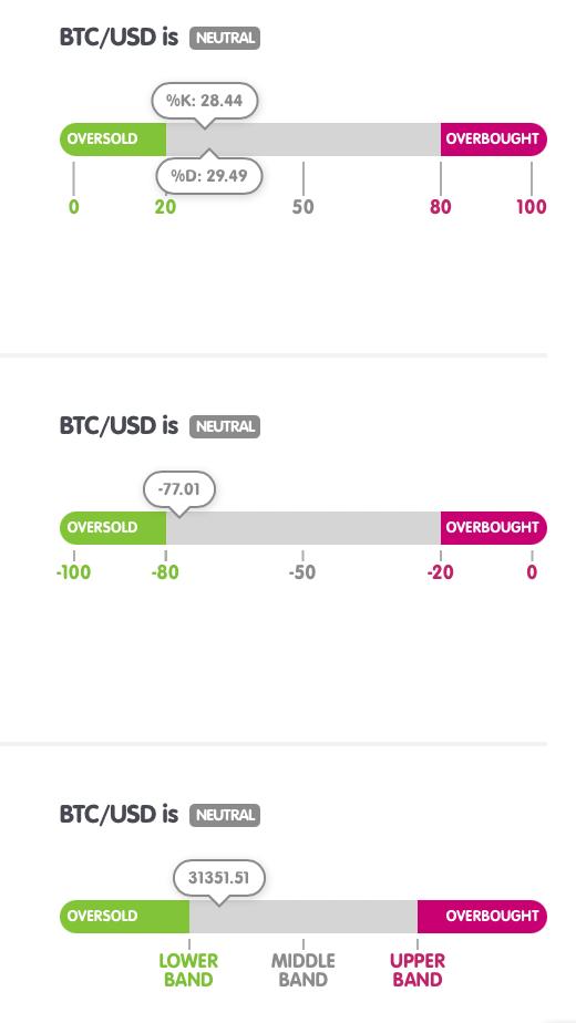 bitcoin-technical-indicator-chart