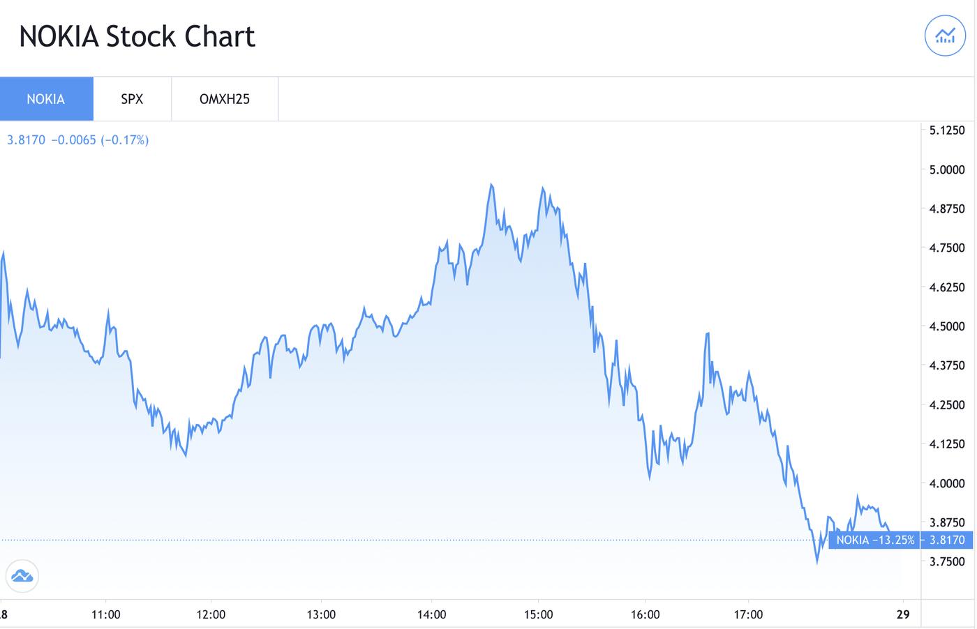 Nokia-price-chart-trading-view