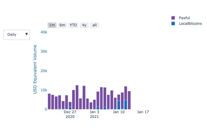 Volumen de Trading de Uganda en LocalBitcoins y Paxful