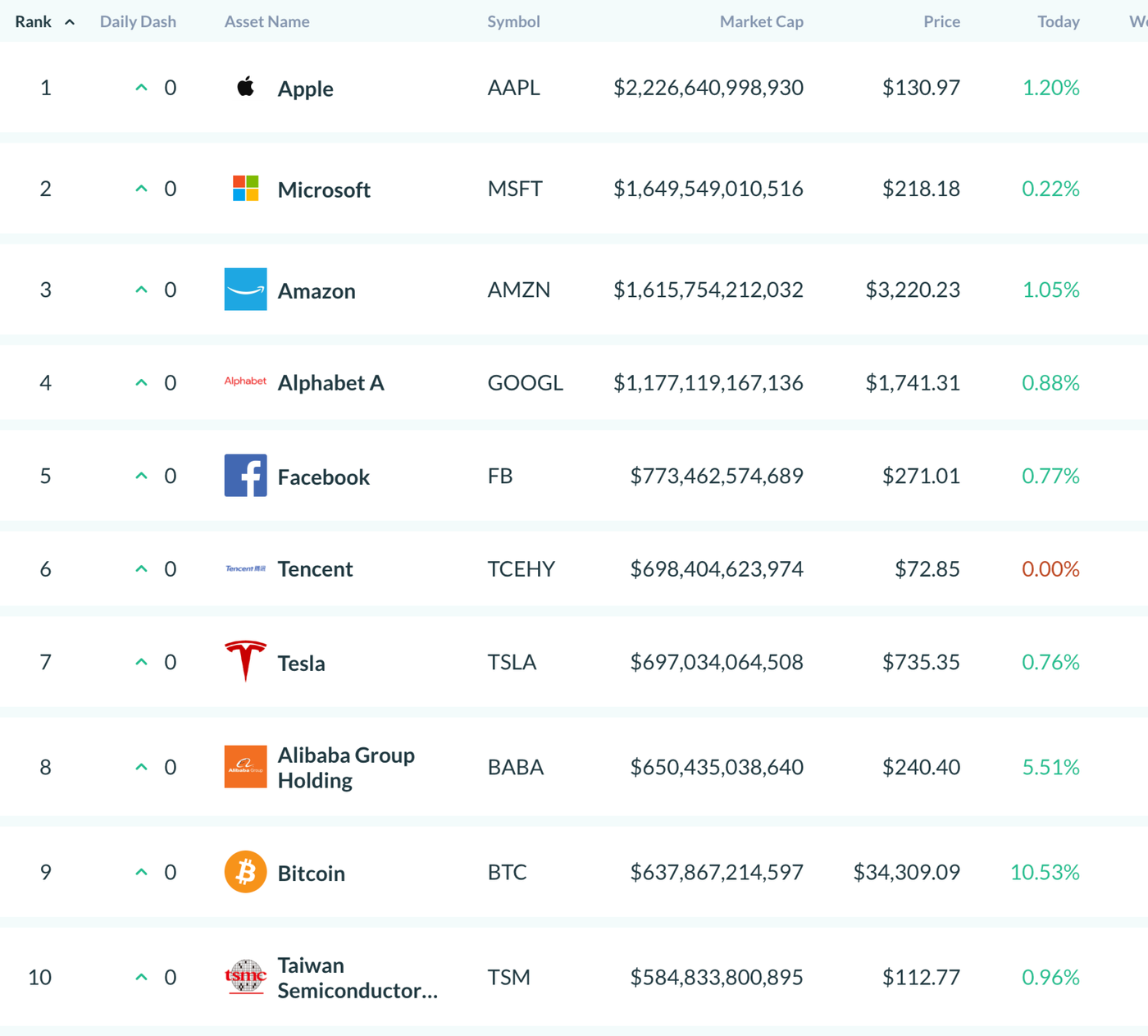 Chart showing that Bitcoin is in the top 10 of all assets