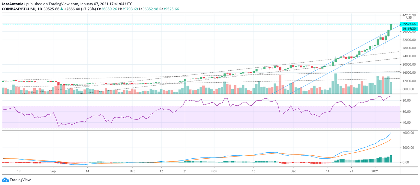 Price of Bitcoin Since September of 2020. Image: Tradingview