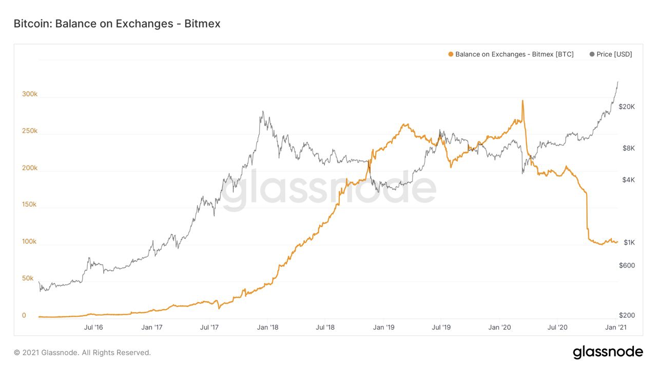 BitMEX users' balances have shrunk from 300,000 BTC to 100,000 BTC in 2020. Image: Glassnode