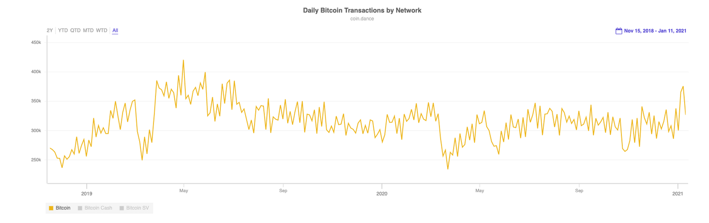 Bitcoin transactions per day (Image: Coin Dance)