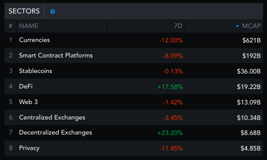 DeFi and DEXs are constantly growing