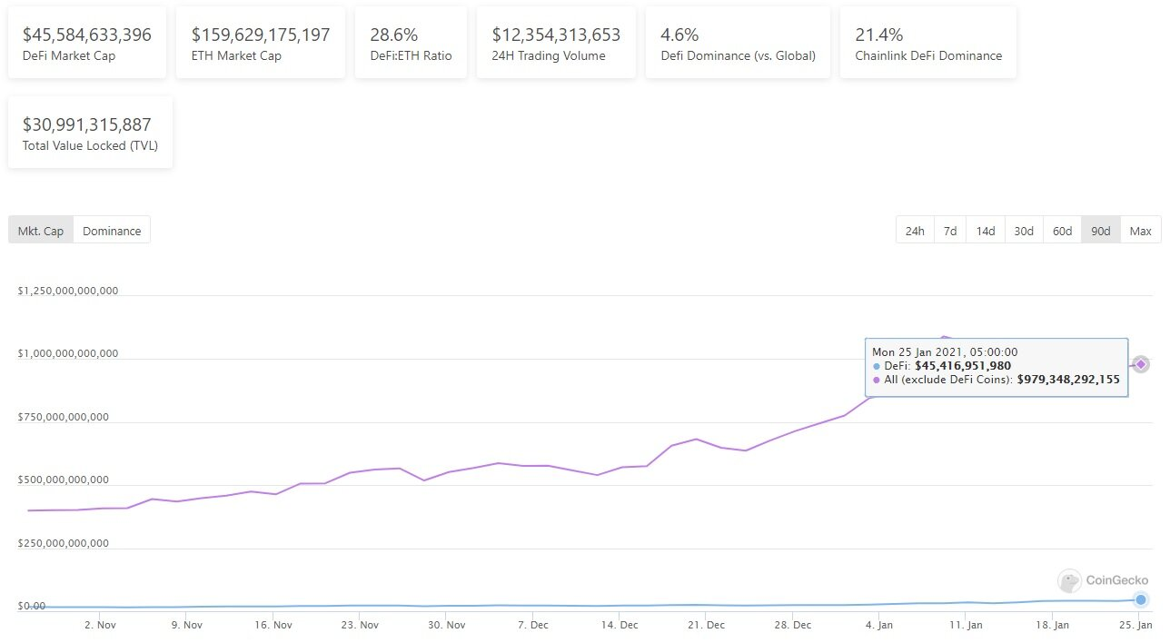The total market cap of DeFi tokens