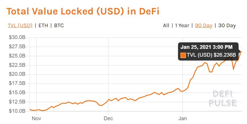 The total value locked in DeFi