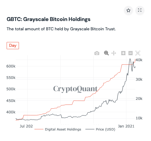 Grayscale now holds 632,000 Bitcoin