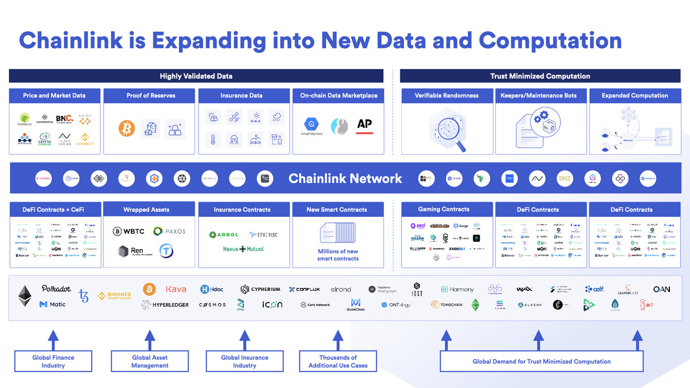 Chainlink uses graph