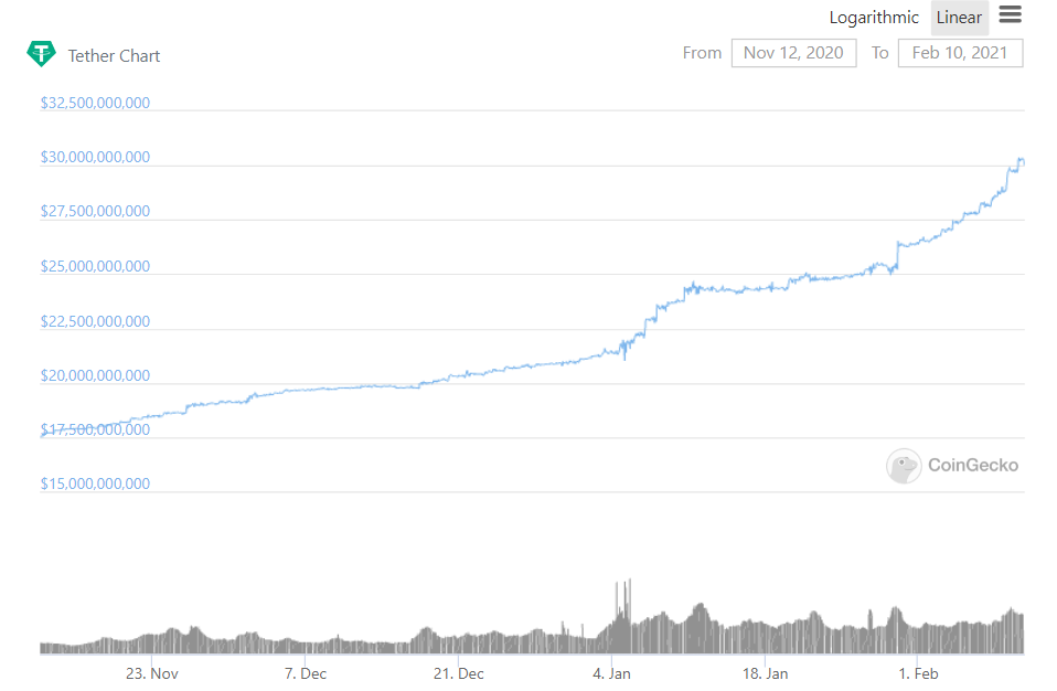 Tether's market cap has grown by almost $10 billion since the start of the year.