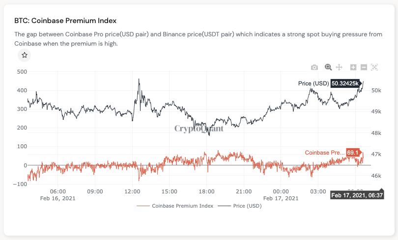 Coinbase premium comes back