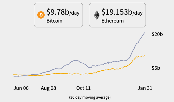Ethereum moving more than Bitcoin
