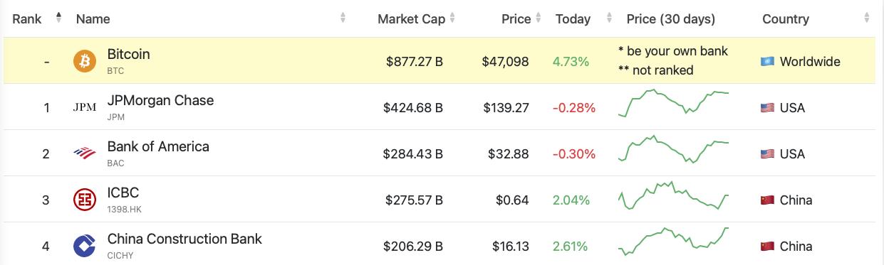 bitcoin-market-cap