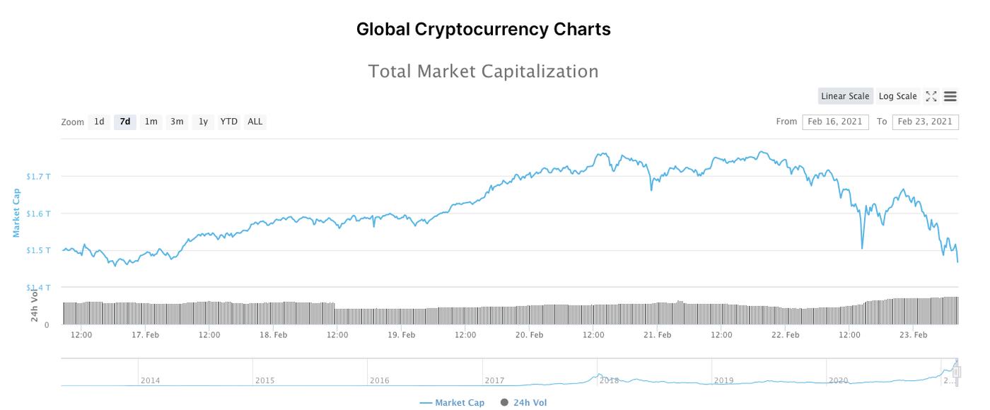 coin-market-cap-chart