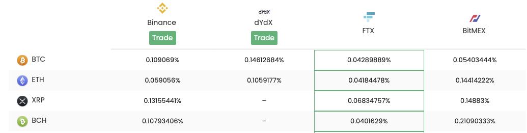defi-rate-tracker-bitcoin