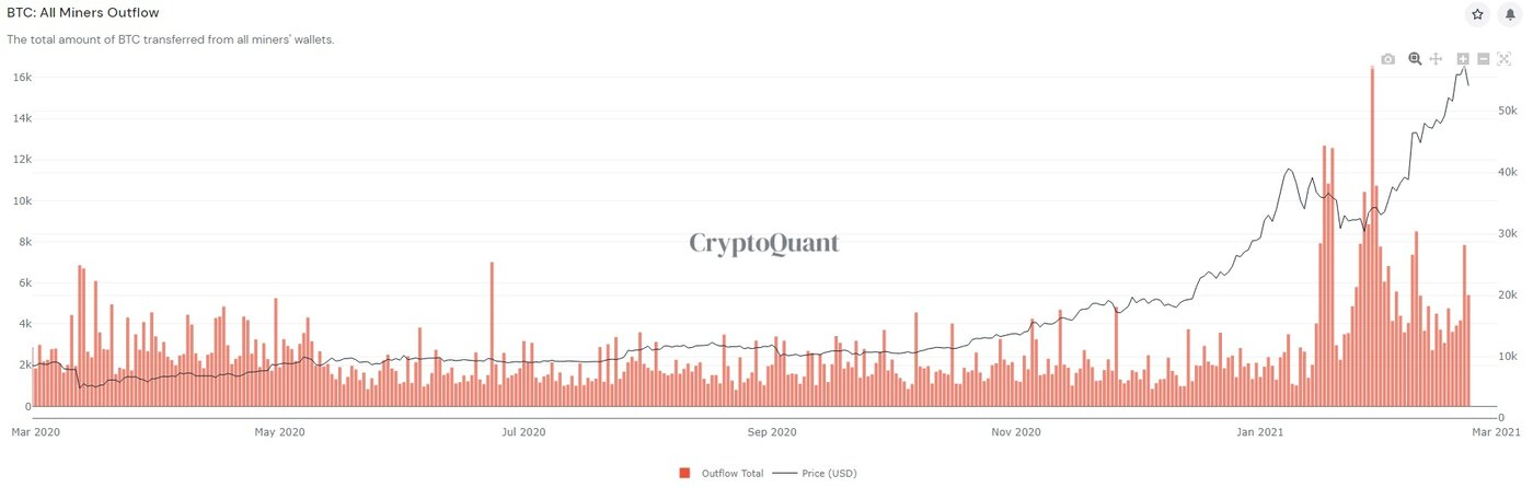 Outflows of Bitcoin from miners' wallets
