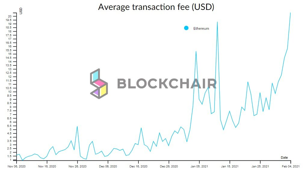 Ethereum transaction fees reached new ATH in terms of dollar value
