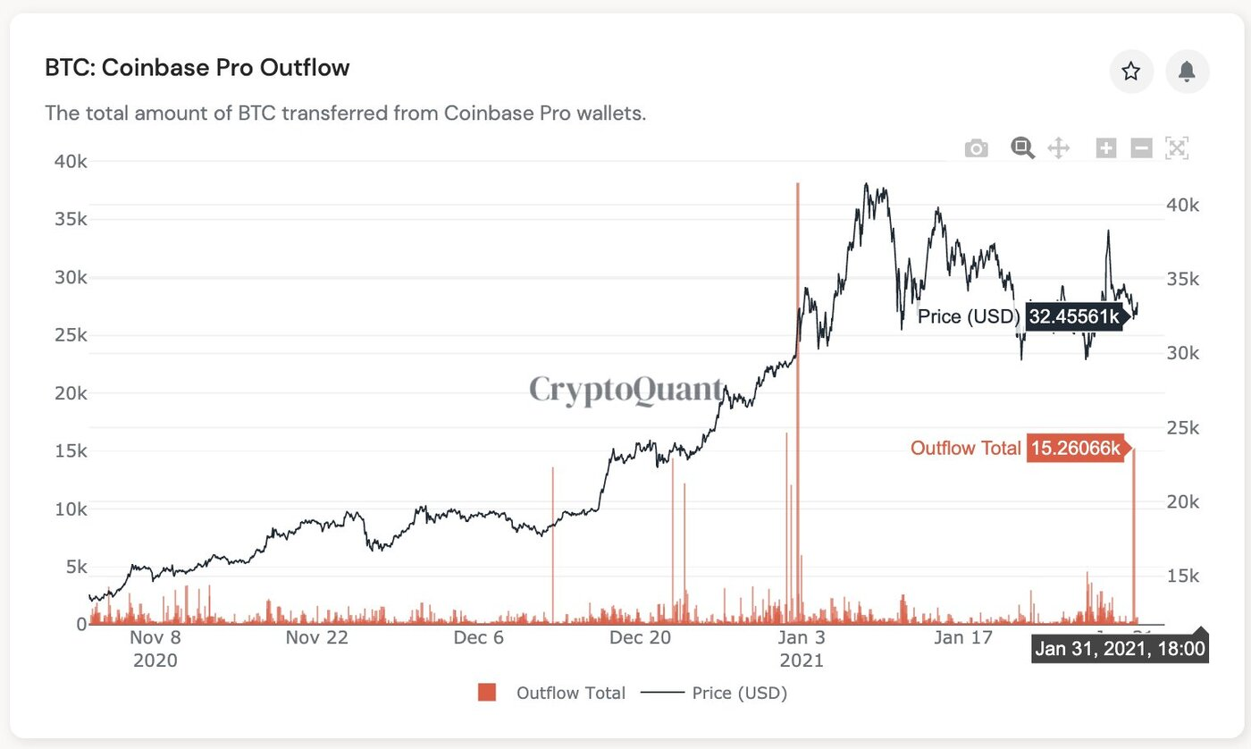Over 15,200 Bitcoin transferred from Coinbase Pro