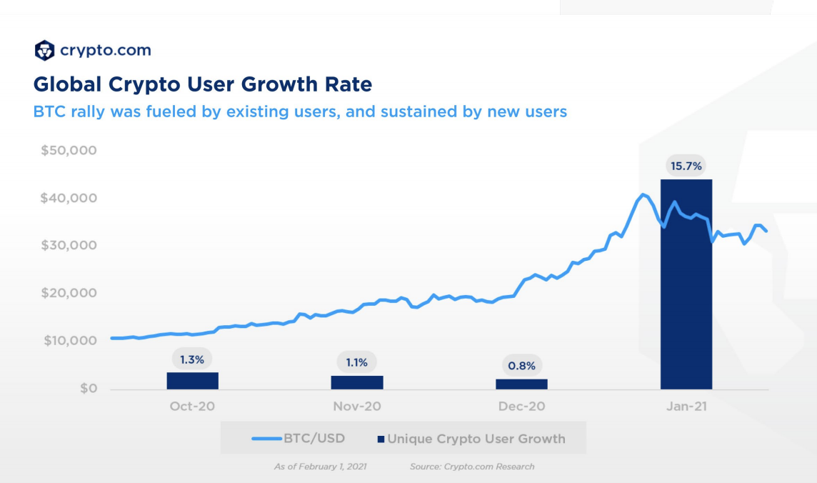 graph new users