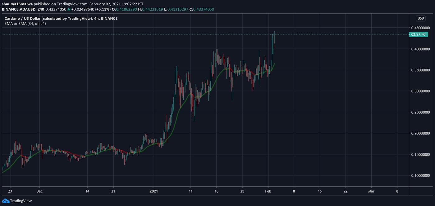 Cardano ha subido a niveles de 2018. Imagen: ADA/USD vía TradingView