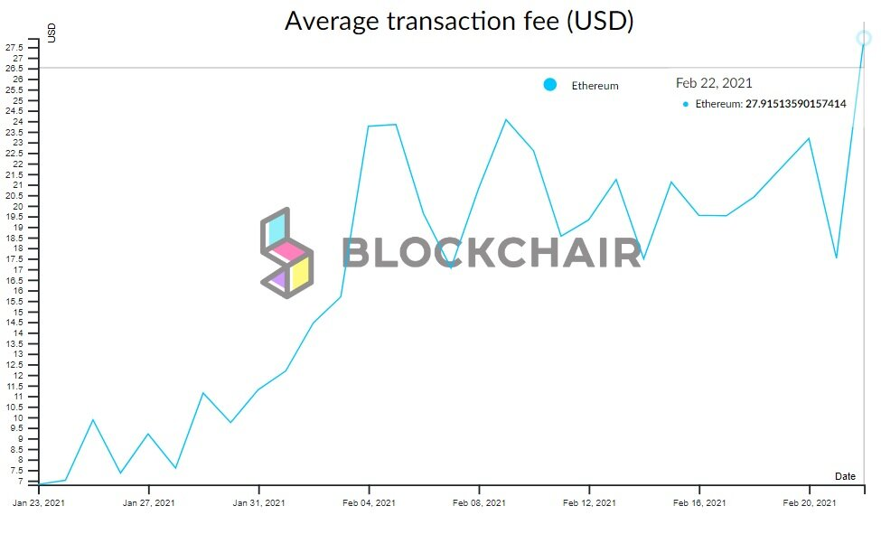 An average transaction fee on Ethereum