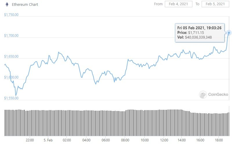 Ethereum has just reached a new ATH of $1,711