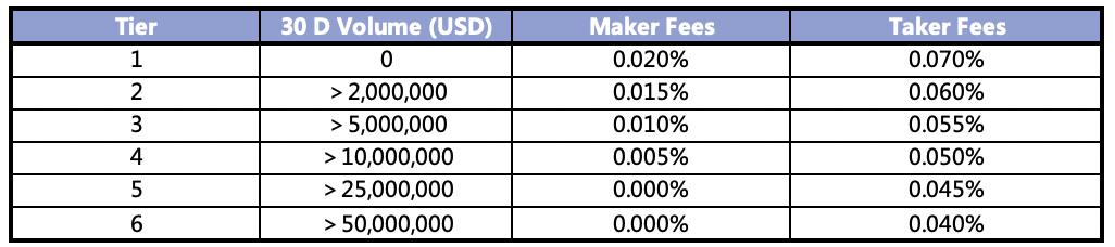 FTX fees chart