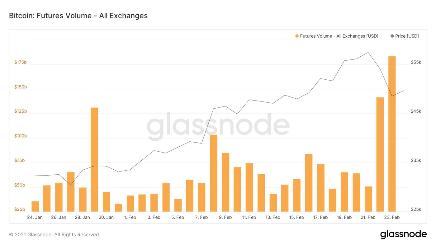 Bitcoin futures trading go up