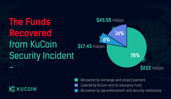 KuCoin's recovered funds