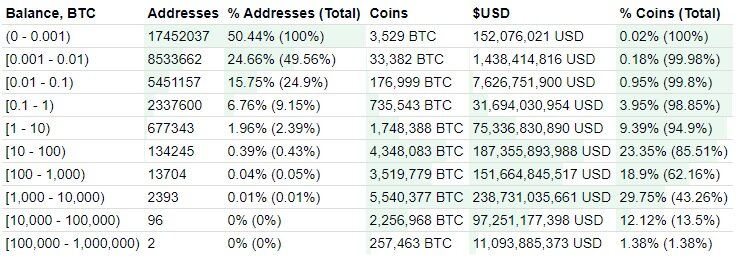 Bitcoin distribution chart