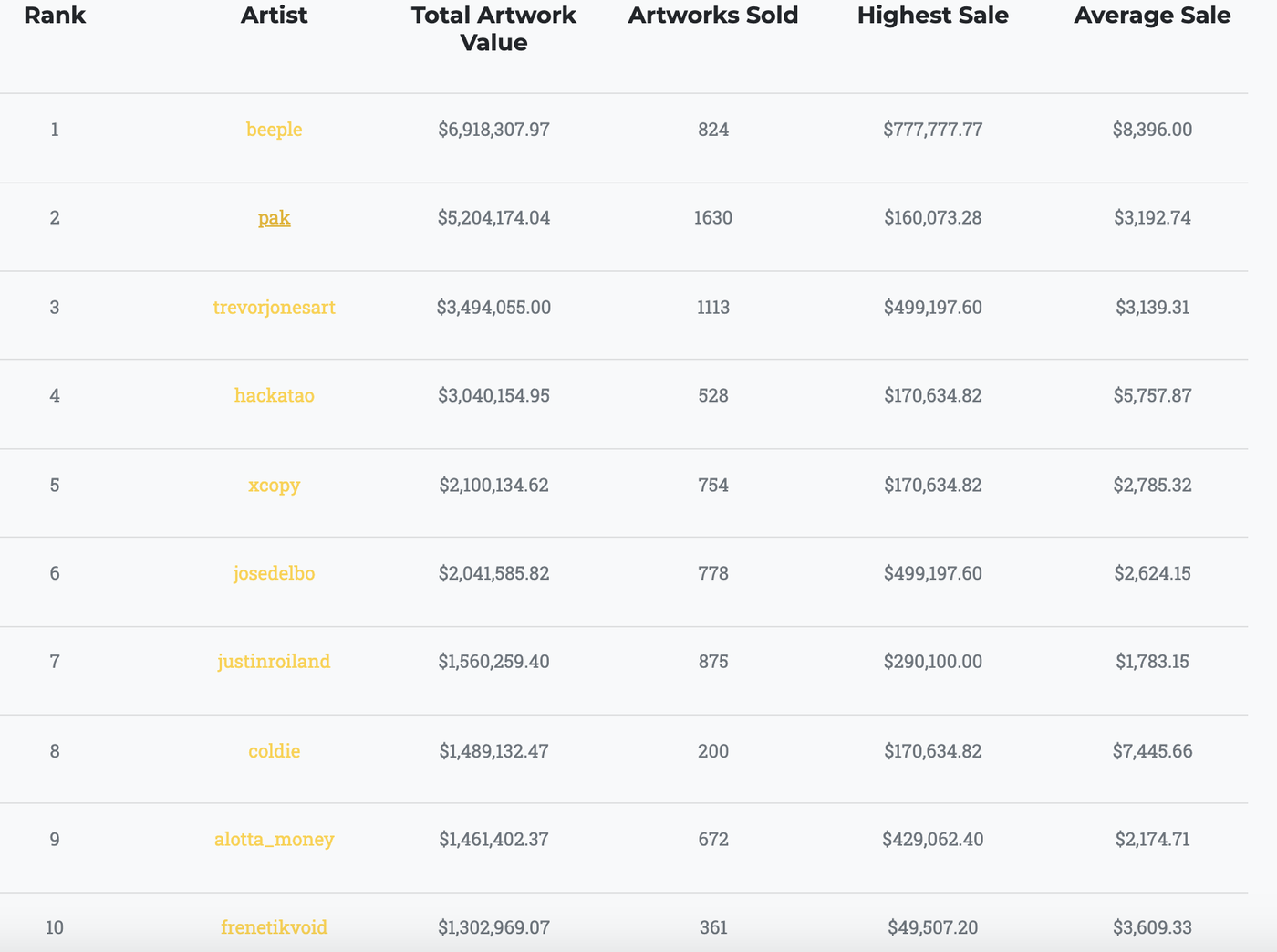 top crypto artists