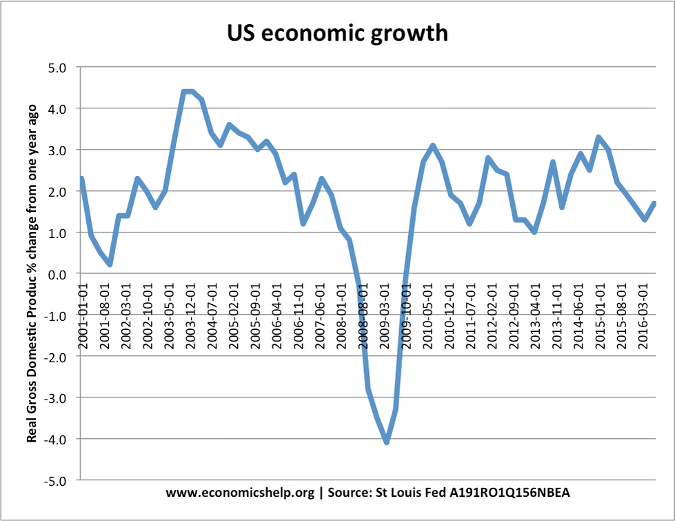The US economy was in a bad way in 2008.