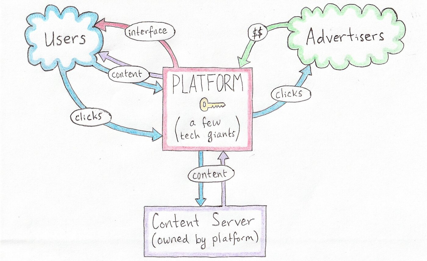 Diagram showing centralized social media