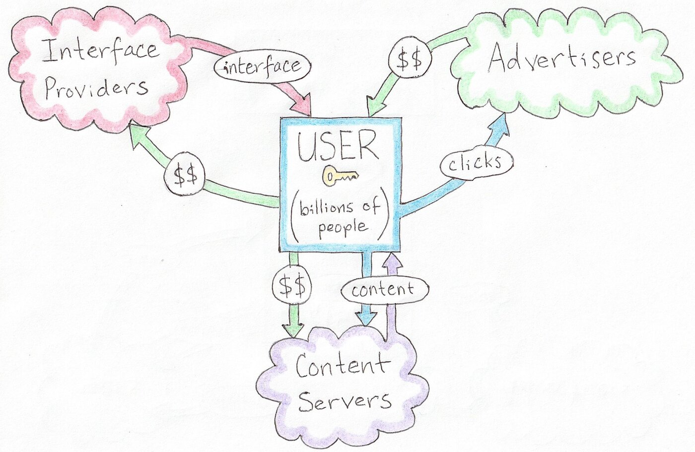 diagram showing alternative user-centric social media model