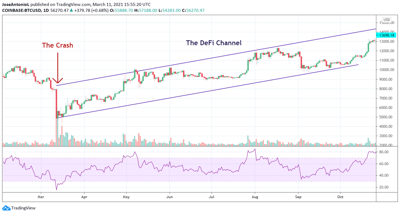 Chart with the price of Bitcoin during The DeFi Channel