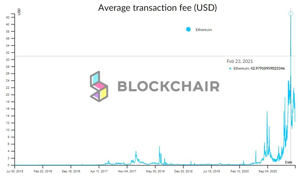 Ethereum transaction fees are skyrocketing