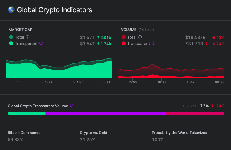 nomics-price-data-global-market-cap