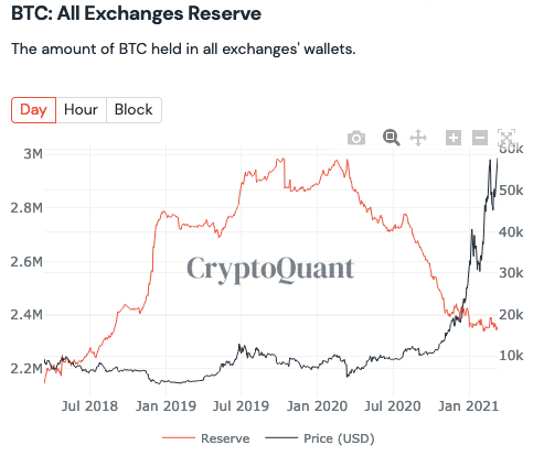 Bitcoin is leaving exchanges